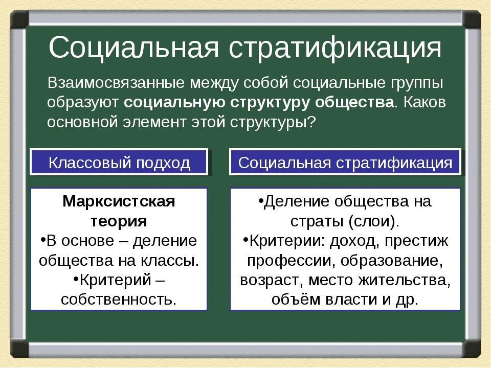 Социальная стратификация Взаимосвязанные между собой социальные группы образу...