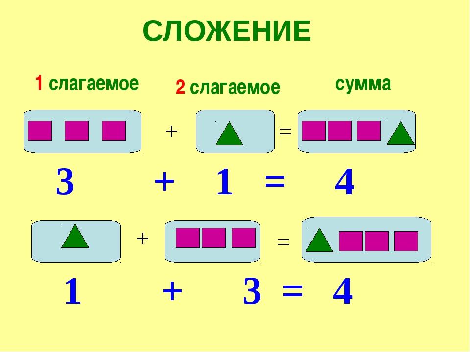СЛОЖЕНИЕ + = 1 слагаемое 2 слагаемое сумма 3 + 1 = 4 + = 1 + 3 = 4