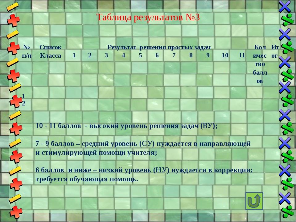 Инструкция к решению задачи (например на стр…. №...) План. 1.Узнай, сколько...