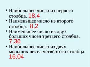 Наибольшее число из первого столбца. 18,4 Наименьшее число из второго столбц