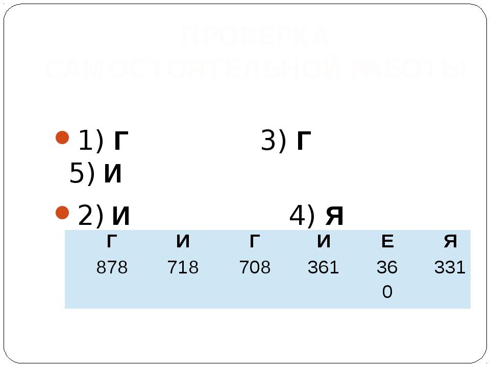 1) Г 3) Г 5) И 2) И 4) Я 6) Е ПРОВЕРКА САМОСТОЯТЕЛЬНОЙ РАБОТЫ Г И Г И Е Я 87...