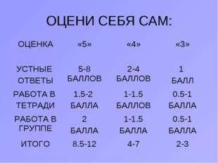ОЦЕНИ СЕБЯ САМ: ОЦЕНКА«5»«4»«3» УСТНЫЕ ОТВЕТЫ5-8 БАЛЛОВ2-4 БАЛЛОВ1 БАЛЛ