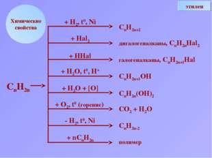Химические свойства + Н2, t0, Ni + Hal2 + HHal + H2O, t0, H+ + H2O + [O] + O2