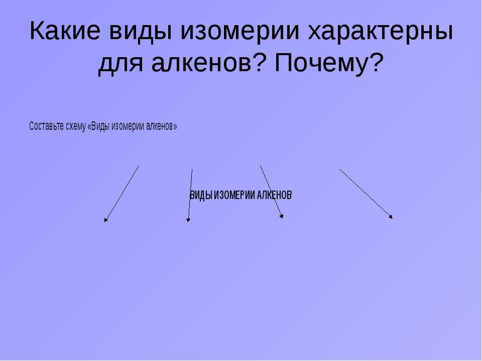 Какие виды изомерии характерны для алкенов? Почему? Составьте схему «Виды изо...