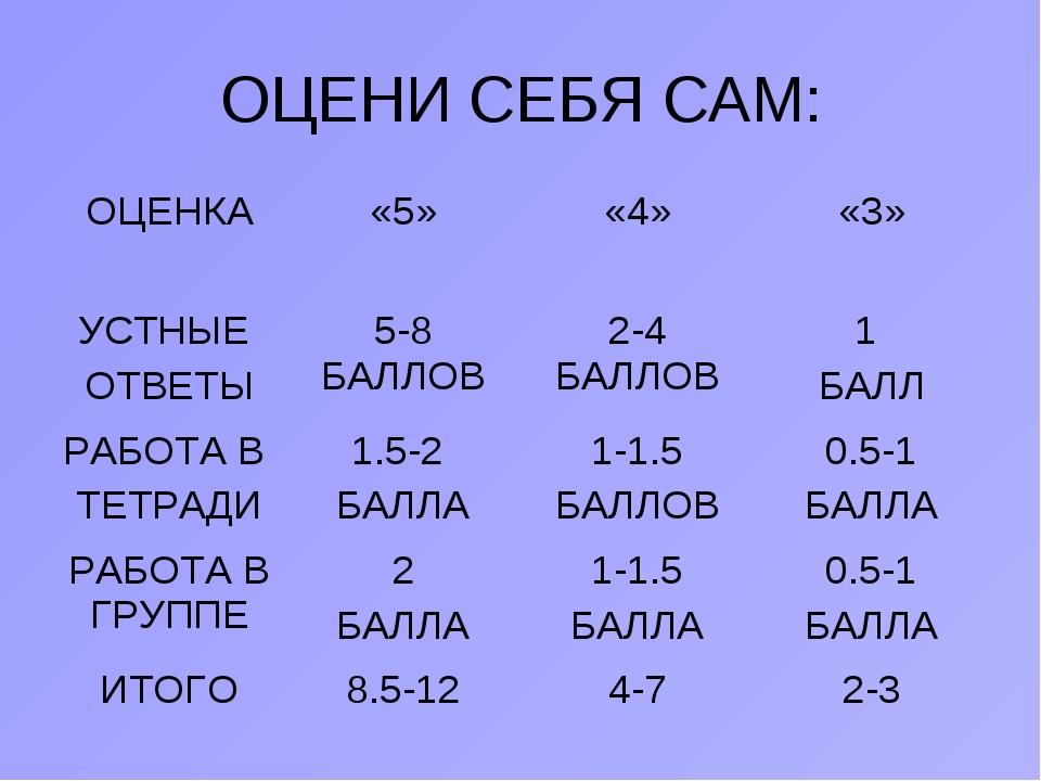 ОЦЕНИ СЕБЯ САМ: ОЦЕНКА«5»«4»«3» УСТНЫЕ ОТВЕТЫ5-8 БАЛЛОВ2-4 БАЛЛОВ1 БАЛЛ...