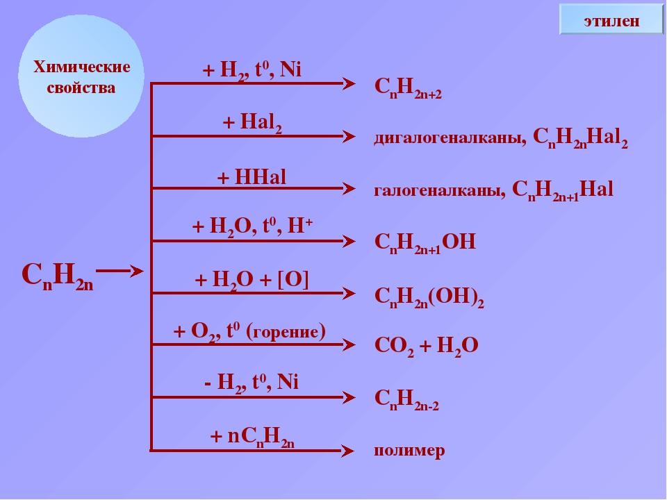 Химические свойства + Н2, t0, Ni + Hal2 + HHal + H2O, t0, H+ + H2O + [O] + O2...