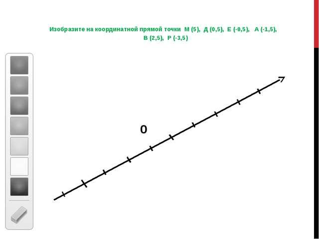 Изобразите на координатной прямой точки М (5), Д (0,5), Е (-0,5), А (-1,5), В...
