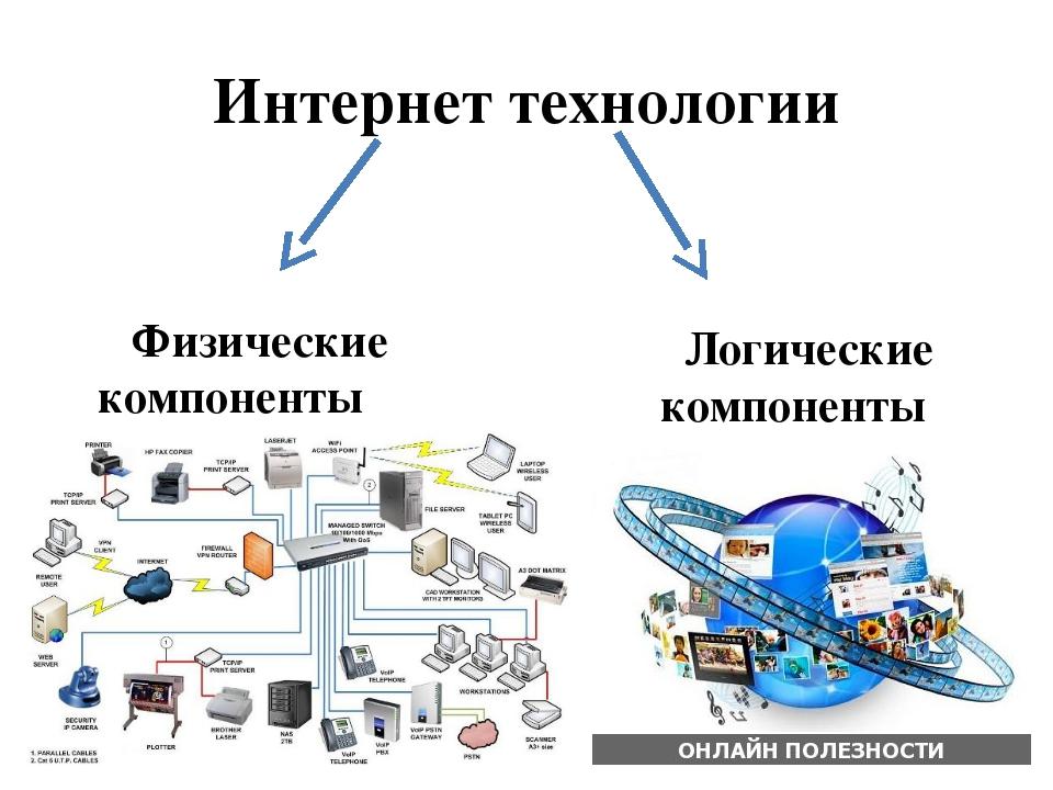 Интернет технологии Физические компоненты Логические компоненты