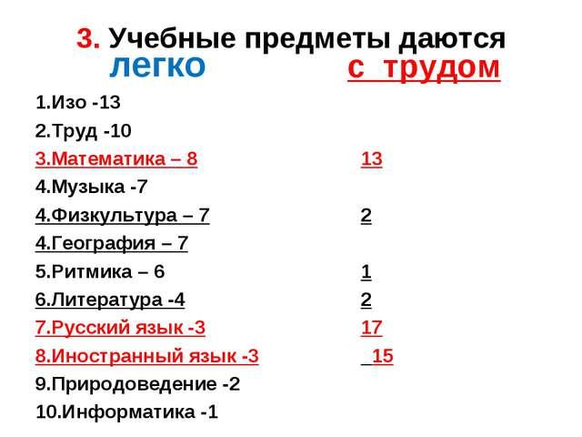 3. Учебные предметы даются легко 1.Изо -13 2.Труд -10 3.Математика – 8 4.Музы...