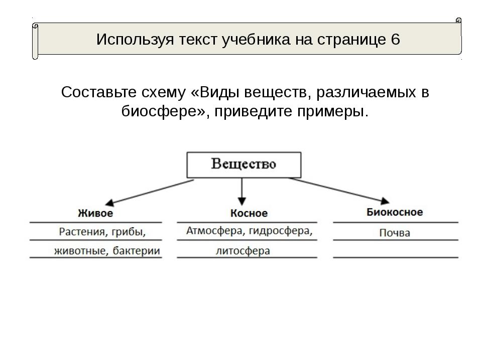 Составьте схему «Виды веществ, различаемых в биосфере», приведите примеры. Ис...