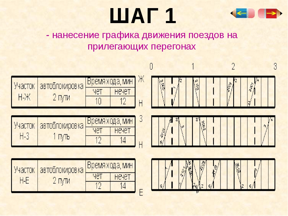 ШАГ 4 - накопление вагонов после расформирования состава на сортировочной гор...