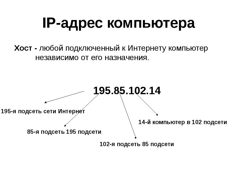 IP-адрес компьютера Хост - любой подключенный к Интернету компьютер независим...