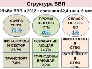 Структура ВВП СФЕРА УСЛУГ 73 % ФИНАНСОВЫЙ СЕКТОР 27,7% ТРАНСПОРТ 7,8% ПРОМЫШЛ