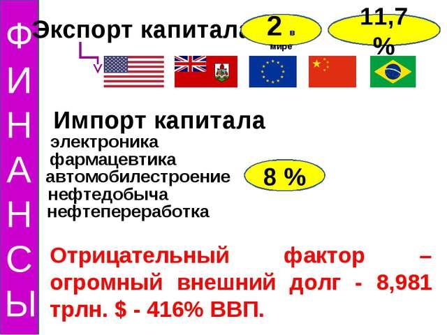 ФИНАНСЫ Экспорт капитала 2 в мире 11,7 % Импорт капитала 8 % электроника фарм...
