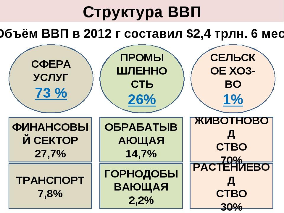 Структура ВВП СФЕРА УСЛУГ 73 % ФИНАНСОВЫЙ СЕКТОР 27,7% ТРАНСПОРТ 7,8% ПРОМЫШЛ...
