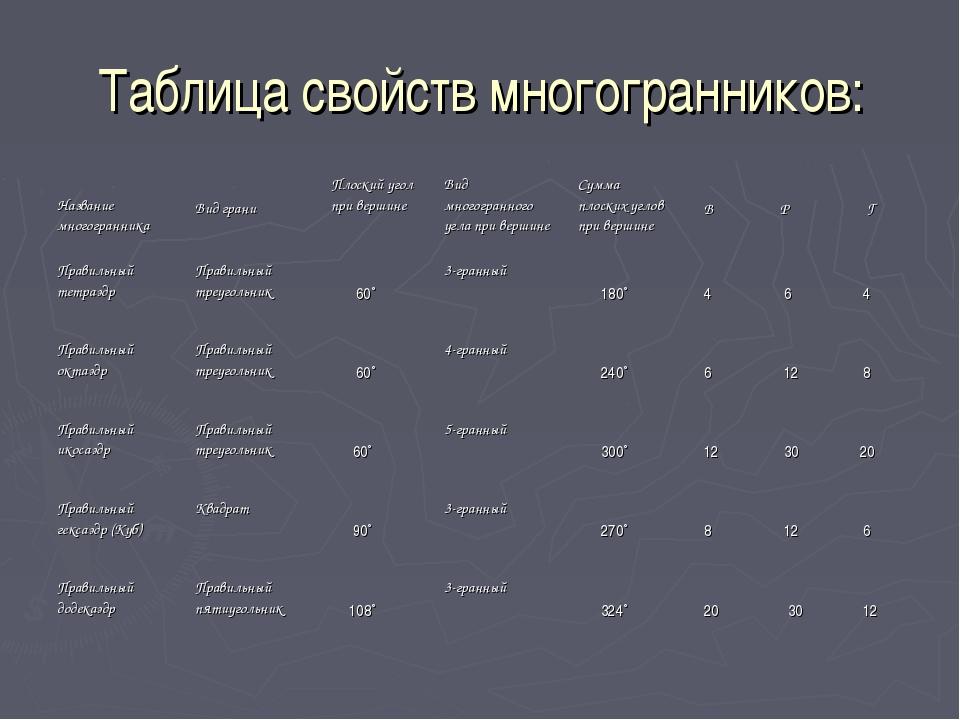 Таблица свойств многогранников: Название многогранника Вид граниПлоский уго...