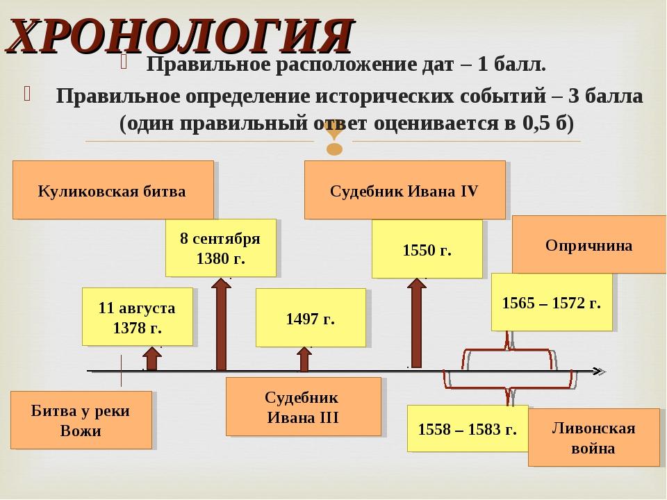 Правильное расположение дат – 1 балл. Правильное определение исторических соб...