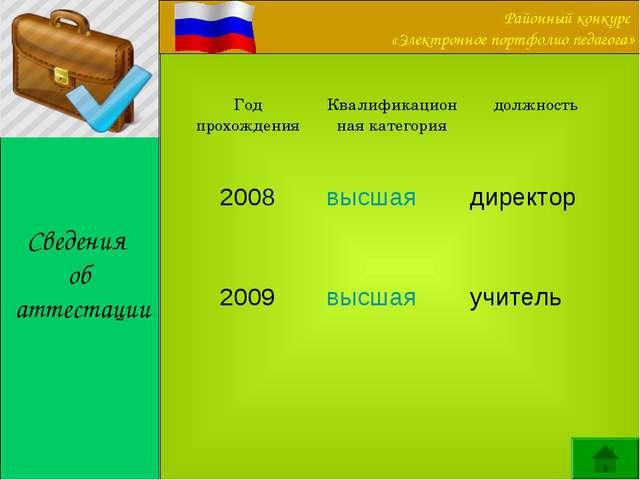 Сведения об аттестации Год прохожденияКвалификационная категориядолжность...