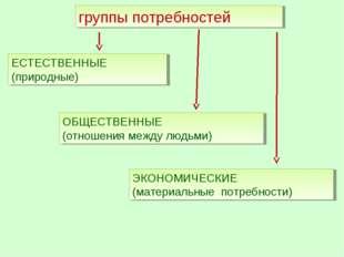 группы потребностей ОБЩЕСТВЕННЫЕ (отношения между людьми) ЕСТЕСТВЕННЫЕ (приро