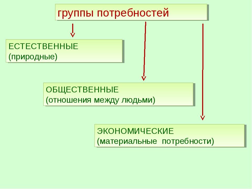 группы потребностей ОБЩЕСТВЕННЫЕ (отношения между людьми) ЕСТЕСТВЕННЫЕ (приро...