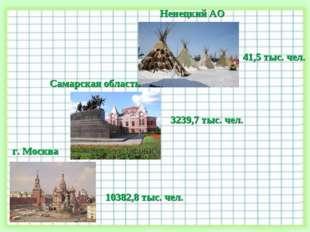 Ненецкий АО г. Москва Самарская область 41,5 тыс. чел. 3239,7 тыс. чел. 10382