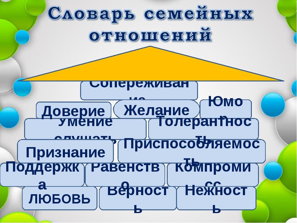 ЛЮБОВЬ Верность Сопереживание Умение слушать Компромисс Приспособляемость Юмо...