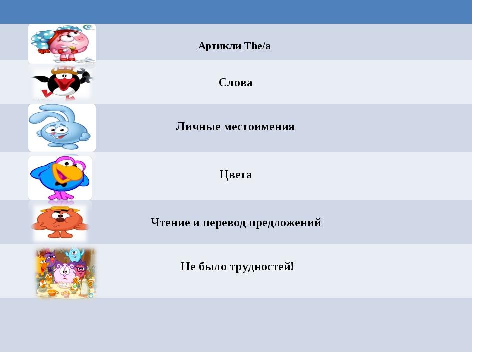 Артикли The/a Слова Личные местоимения Цвета Чтение и перевод предложений Не...