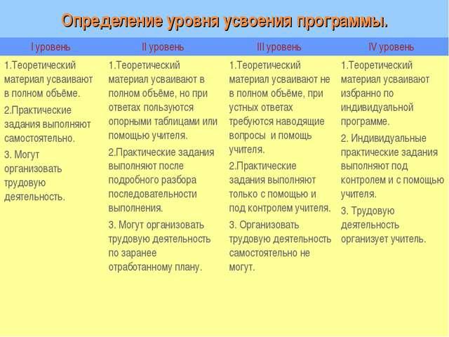 Определение уровня усвоения программы. I уровень II уровень III уровень IV...