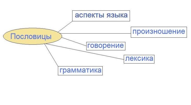 пословицы аспекты.jpg