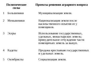 Политические силыПроекты решения аграрного вопроса 1БольшевикиМуниципали