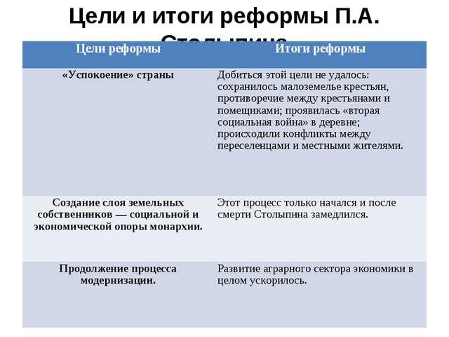 Цели и итоги реформы П.А. Столыпина Цели реформыИтоги реформы «Успокоение» с...