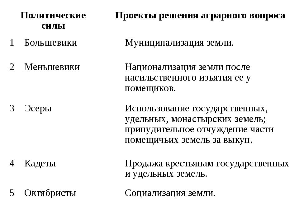 Политические силыПроекты решения аграрного вопроса 1БольшевикиМуниципали...