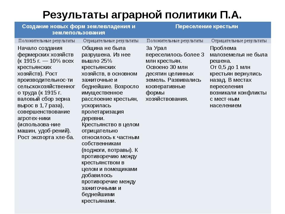 Результаты аграрной политики П.А. Столыпина Создание новых форм землевладения...