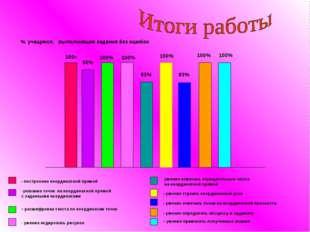 - построение координатной прямой % учащихся, выполнивших задания без ошибок у
