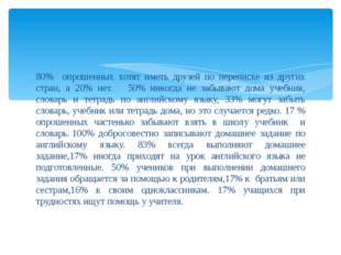 80% опрошенных хотят иметь друзей по переписке из других стран, а 20% нет. 50