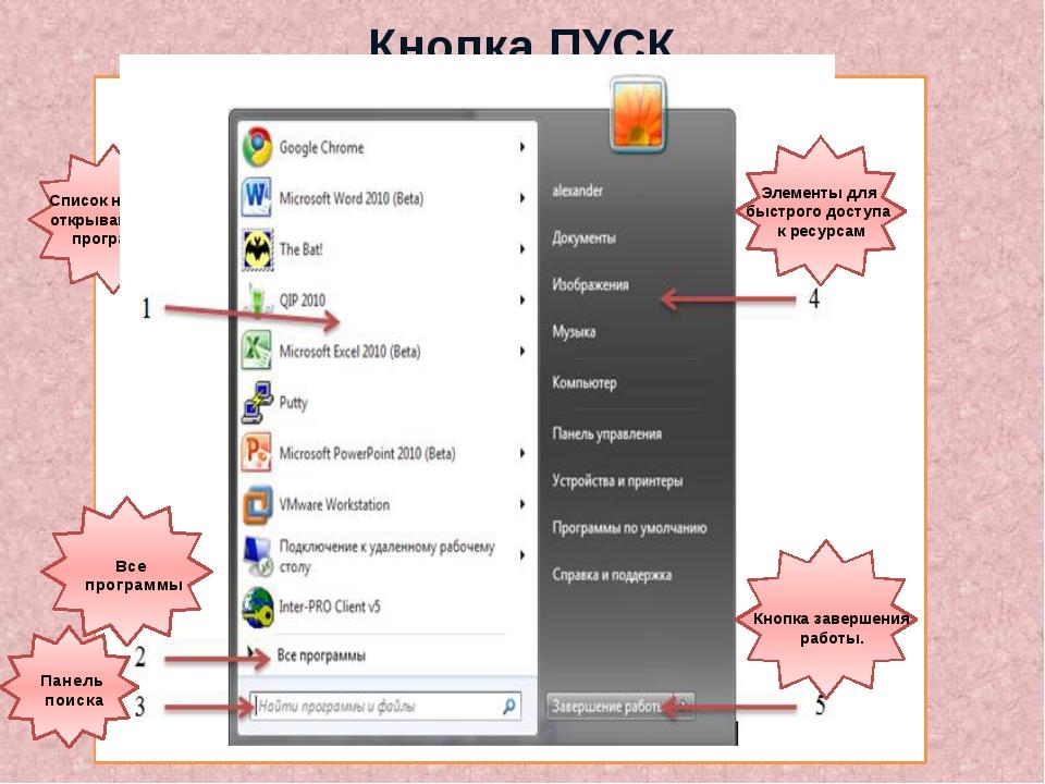 Список недавно открывавшихся программ Кнопка ПУСК Все программы Панель поиск...