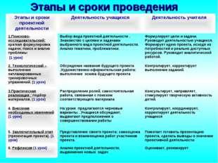 Этапы и сроки проведения Этапы и сроки проектной деятельностиДеятельность уч