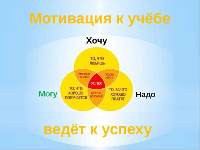 Мотивация к учёбе ведёт к успеху Хочу Могу Надо