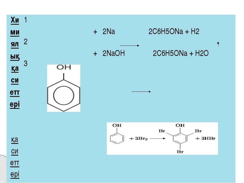 Химиялық қасиеттері қасиеттері 1 + 2Na2С6Н5ОNa + H2 2 + 2NaОН2С6Н5ОNa + H2О 3