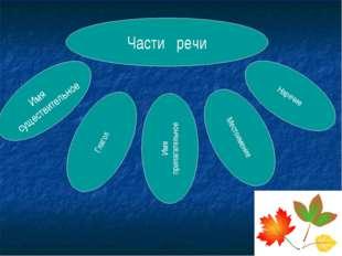 Глагол Части речи Имя прилагательное Местоимение Наречие Имя существительное