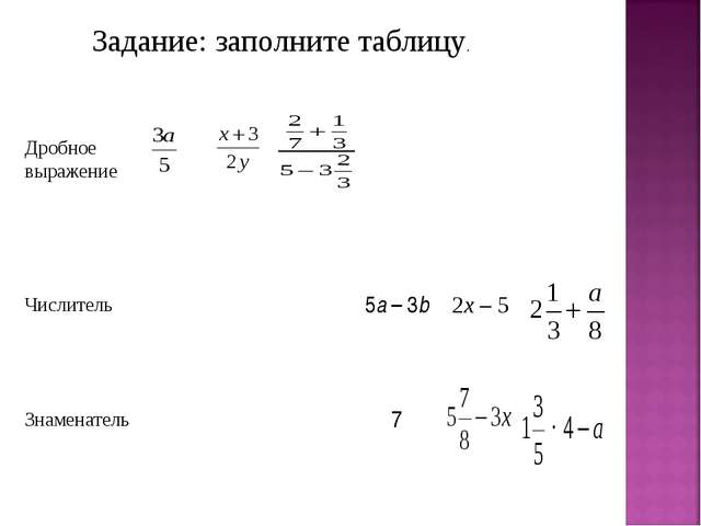 Задание: заполните таблицу. Дробное выражение Числитель5а – 3b2x –...