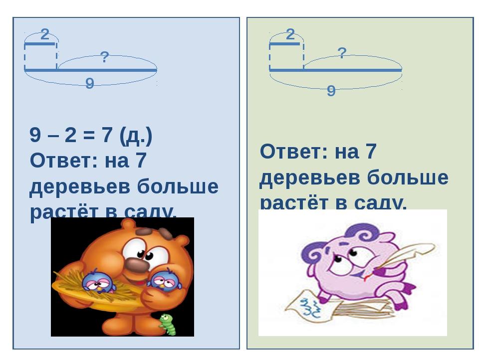 9 – 2 = 7 (д.) Ответ: на 7 деревьев больше растёт в саду. 9 ? 2 9 2 ? Ответ:...