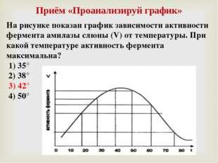 Приём «Проанализируй график» На рисунке показан график зависимости активности