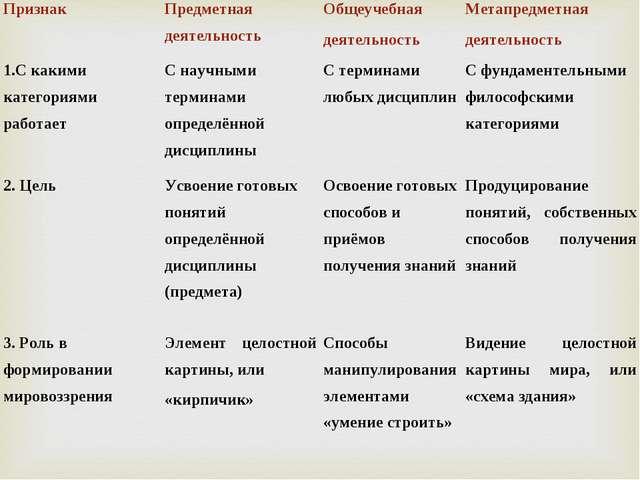ПризнакПредметная деятельностьОбщеучебная деятельностьМетапредметная деяте...