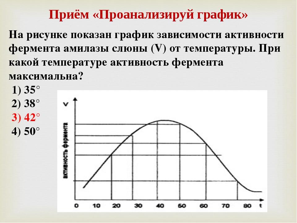 Приём «Проанализируй график» На рисунке показан график зависимости активности...