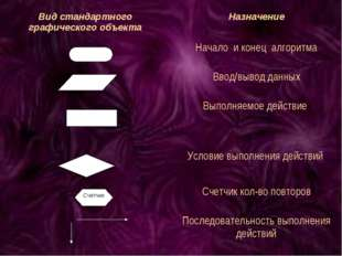 Вид стандартного графического объектаНазначение Начало и конец алгоритма В