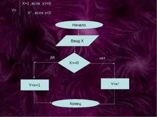 Начало Ввод Х Х>=0 Y=x+1 Y=x2 Конец да нет Х+1 ,если х>=0 X2 , если x