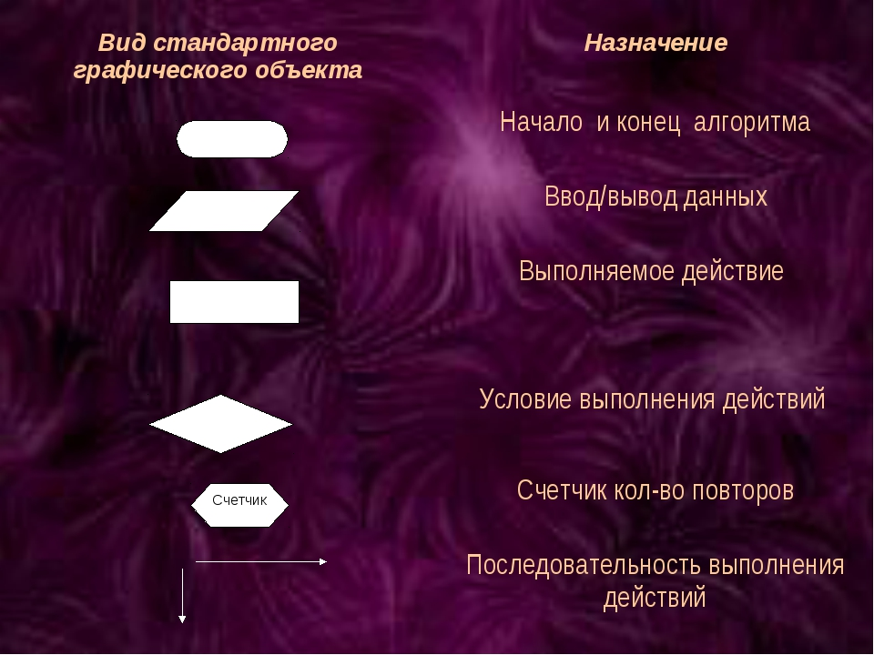 Вид стандартного графического объектаНазначение Начало и конец алгоритма В...