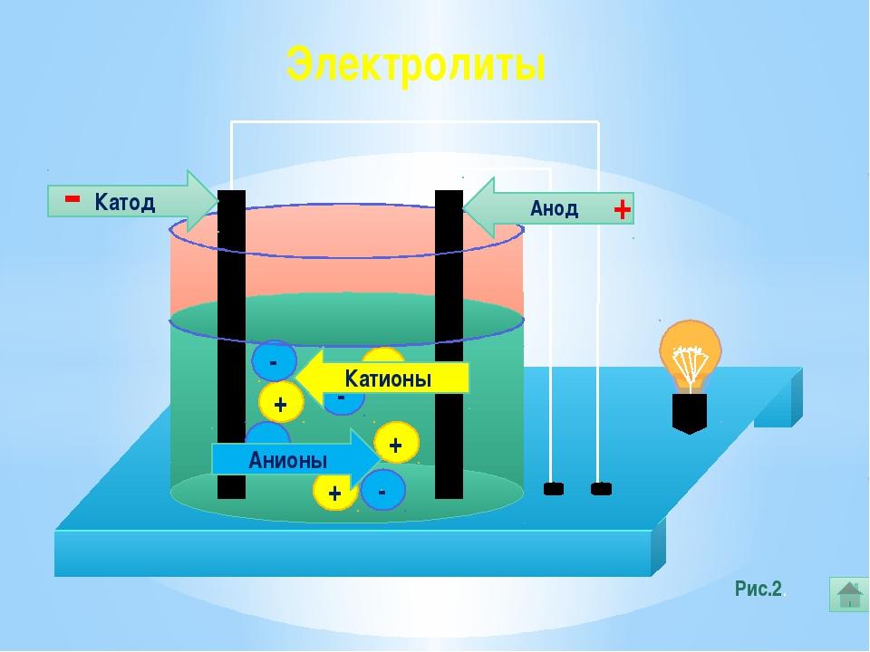 Анодом при электролизе называется положительный электрод, катодом отрицатель