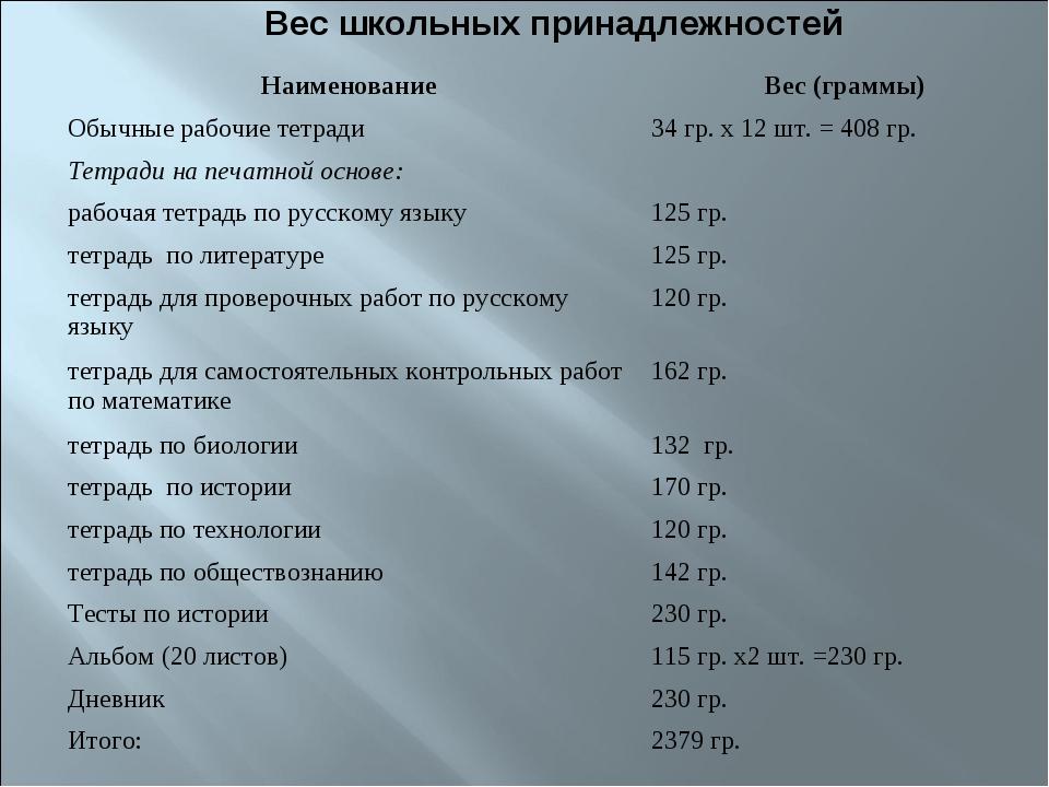 Вес школьных принадлежностей НаименованиеВес (граммы) Обычные рабочие тетра...